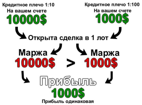 Использование кредитного плеча
