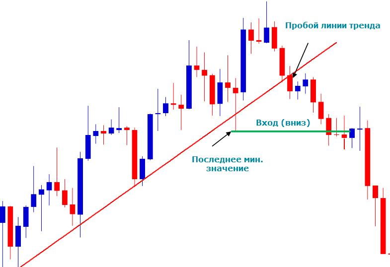 Вход в рынок при пробитии линии восходящего тренда