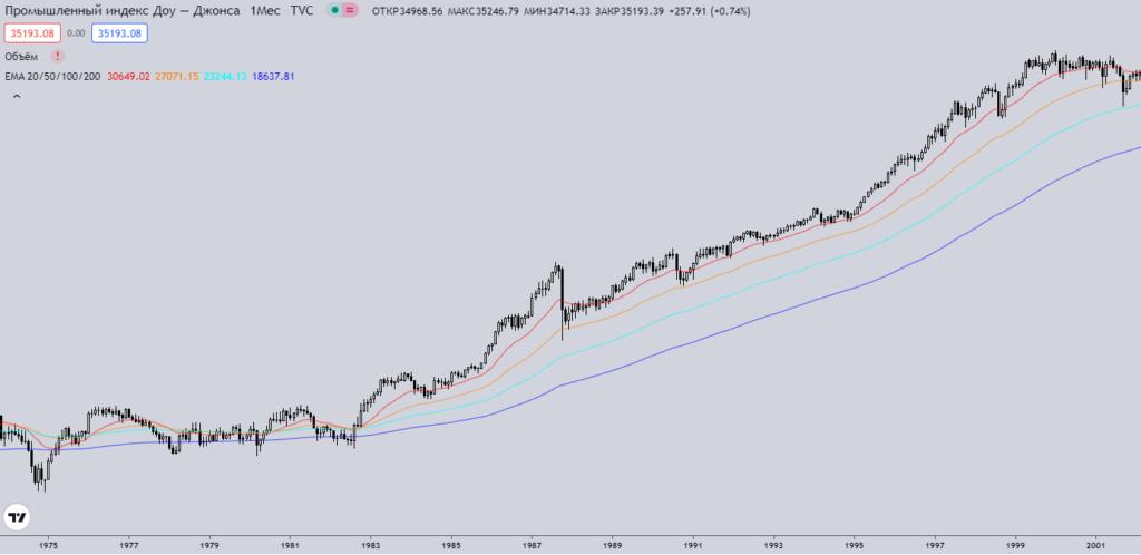 Торговля на пробое средней по индексу Dow Industrials за годы