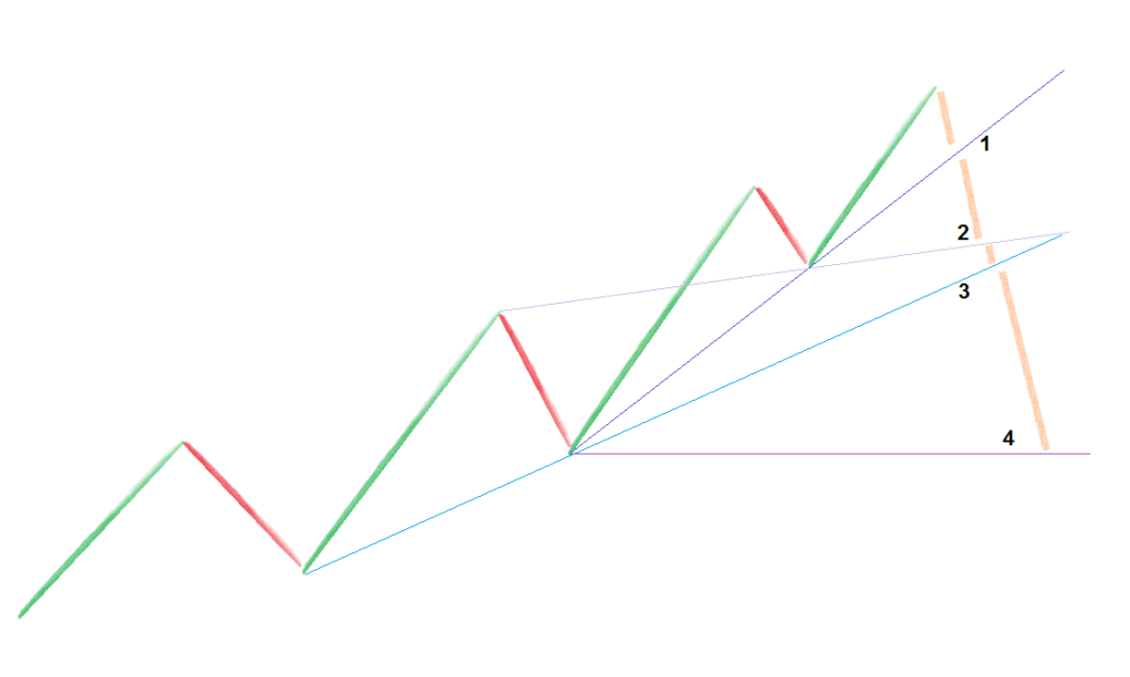 Типы линий тренда