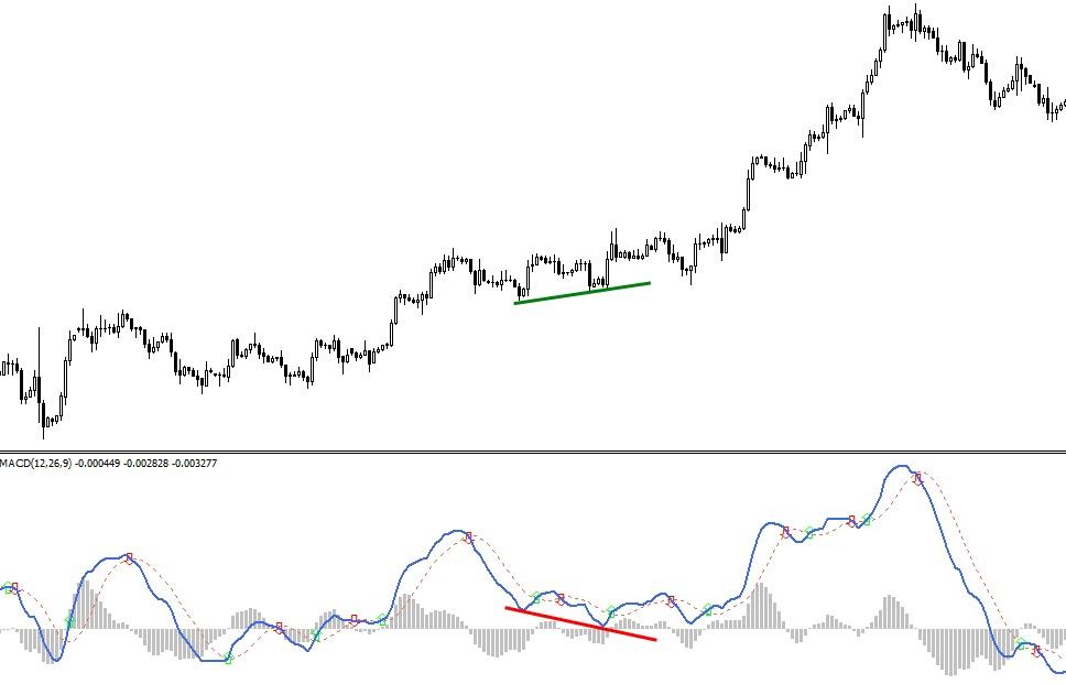 Четырехчасовой (H4) график евродоллара показывает пример скрытой дивергенции