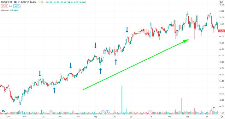 восходящий тренд акций Euronext NV