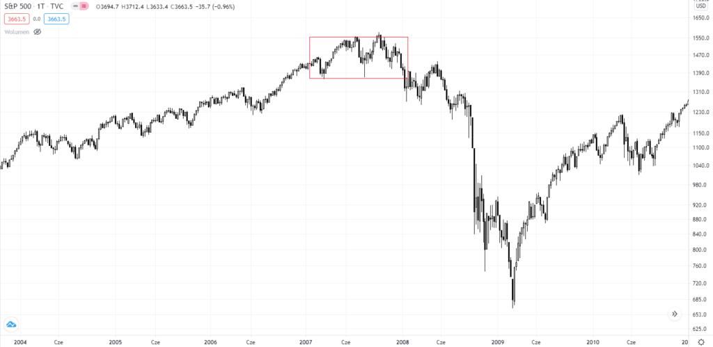 курс S&P 500 2007 года