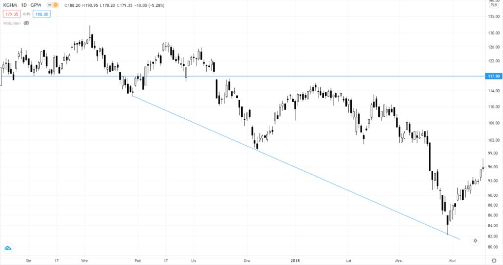 Линии тренда - поведение цены акций KGHM