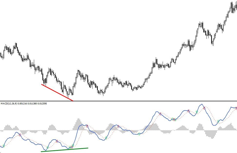 примеры дивергенции на валютной паре EURUSD