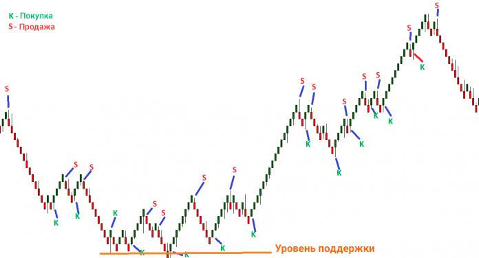 Графики Ренко показывают тренд на временном интервале