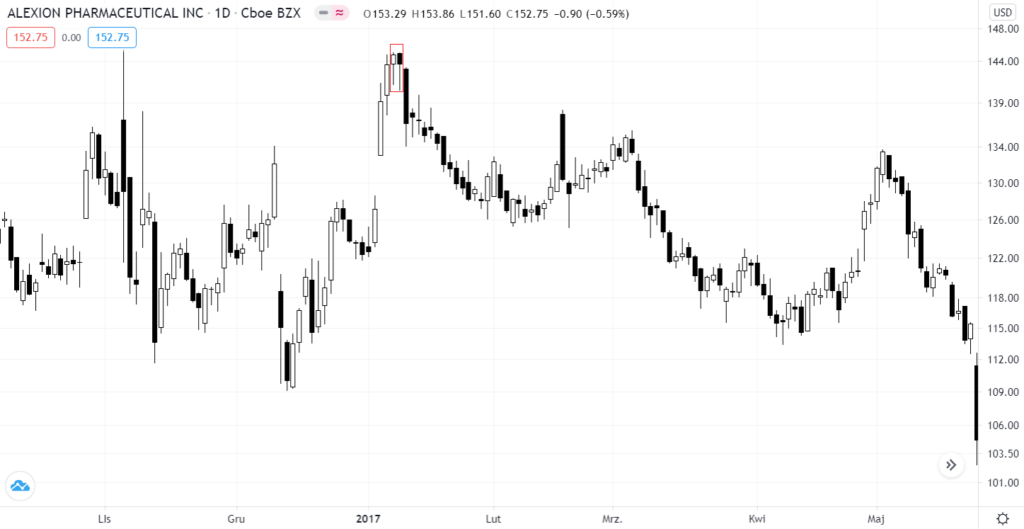 цена акций Alexion Pharmaceutical
