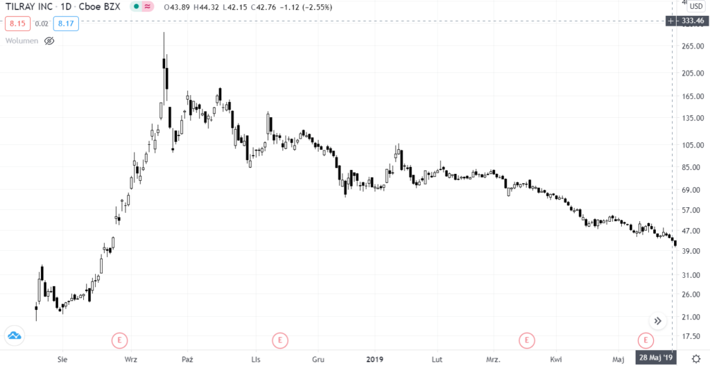 цена акций Tilray