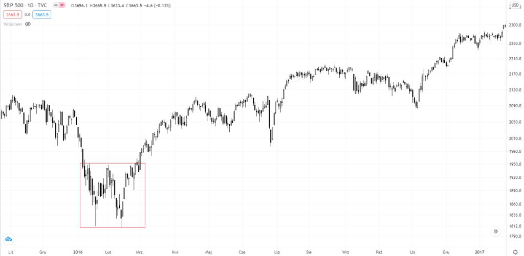 цена S&P 500