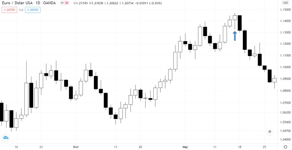 7 сессий медведям удалось подтолкнуть валютную пару EURUSD