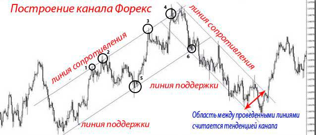 Определение тренда при дневной торговле