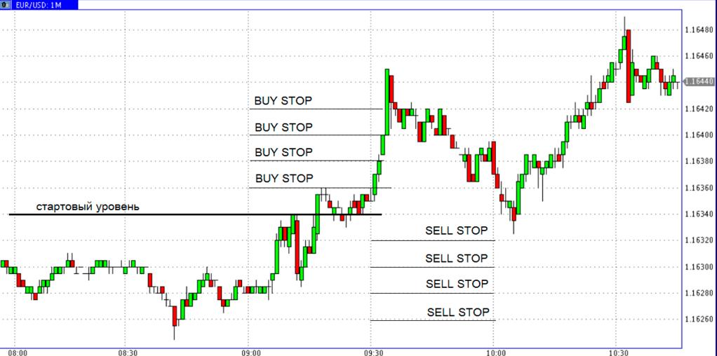 Стратегия сетка ордеров для трендового рынка