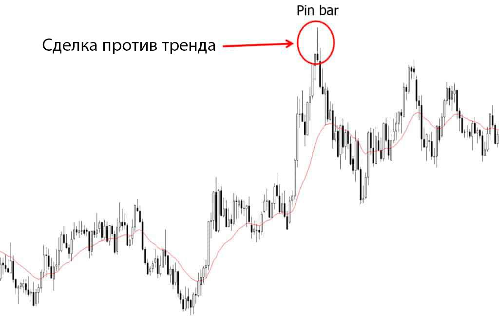 Формирование пинбара-сделка против тренда