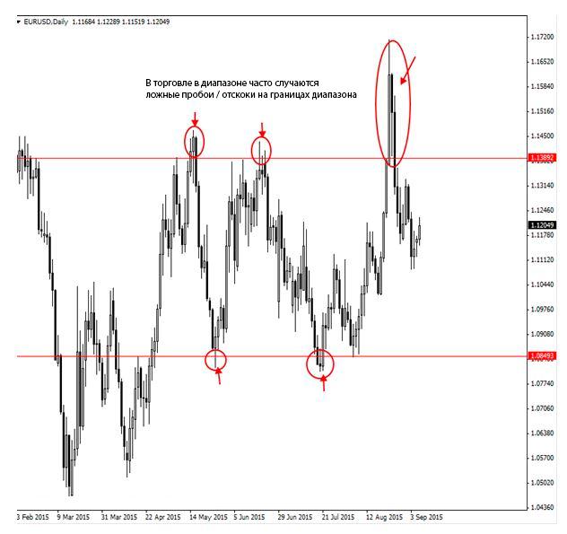 рынок EUR/USD находился в четко определенном ценовом диапазоне