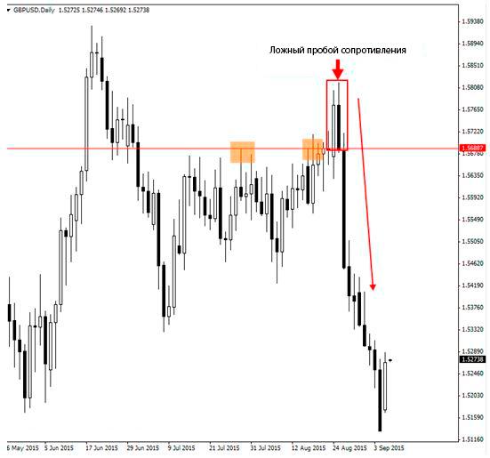 Ложный пробой на рынке GBP/USD