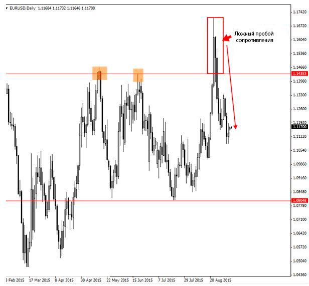 ложный пробой выше ключевого уровня на EUR/USD