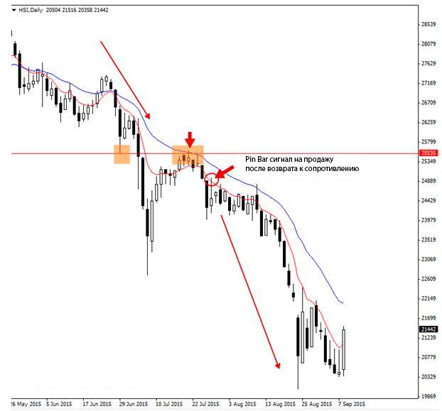 пример ожидания отката цены в значительную область для открытия позиции в направлении тренда