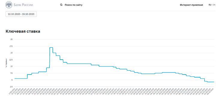Влияние процентой ставки на курсы валют